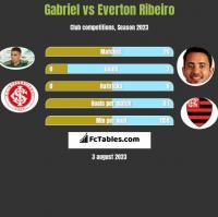 Gabriel vs Everton Ribeiro h2h player stats