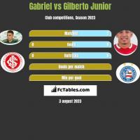 Gabriel vs Gilberto Junior h2h player stats
