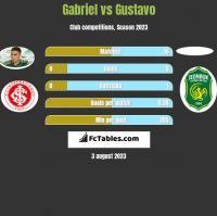 Gabriel vs Gustavo h2h player stats