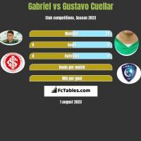 Gabriel vs Gustavo Cuellar h2h player stats