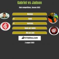Gabriel vs Jadson h2h player stats