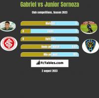 Gabriel vs Junior Sornoza h2h player stats