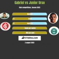 Gabriel vs Junior Urso h2h player stats