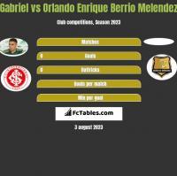 Gabriel vs Orlando Enrique Berrio Melendez h2h player stats