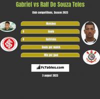 Gabriel vs Ralf De Souza Teles h2h player stats