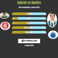 Gabriel vs Ramiro h2h player stats