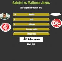 Gabriel vs Matheus Jesus h2h player stats