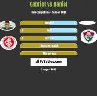 Gabriel vs Daniel h2h player stats