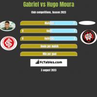 Gabriel vs Hugo Moura h2h player stats