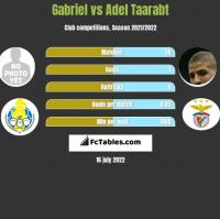 Gabriel vs Adel Taarabt h2h player stats