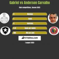 Gabriel vs Anderson Carvalho h2h player stats