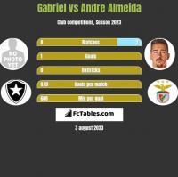 Gabriel vs Andre Almeida h2h player stats
