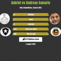 Gabriel vs Andreas Samaris h2h player stats