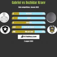 Gabriel vs Bozhidar Kraev h2h player stats