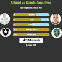 Gabriel vs Claude Goncalves h2h player stats