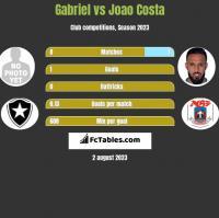 Gabriel vs Joao Costa h2h player stats