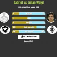 Gabriel vs Julian Weigl h2h player stats