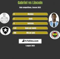 Gabriel vs Lincoln h2h player stats