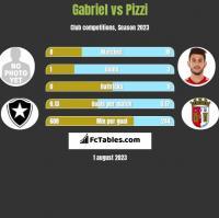 Gabriel vs Pizzi h2h player stats