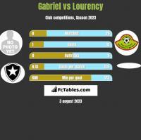 Gabriel vs Lourency h2h player stats