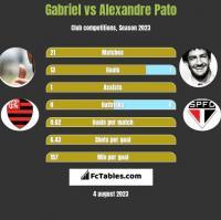 Gabriel vs Alexandre Pato h2h player stats
