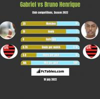 Gabriel vs Bruno Henrique h2h player stats