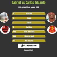 Gabriel vs Carlos Eduardo h2h player stats