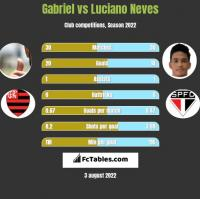 Gabriel vs Luciano Neves h2h player stats