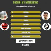Gabriel vs Marquinho h2h player stats