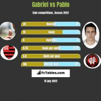 Gabriel vs Pablo h2h player stats