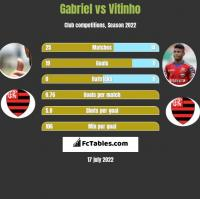 Gabriel vs Vitinho h2h player stats