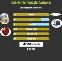 Gabriel vs Gonzalo Carneiro h2h player stats
