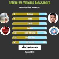 Gabriel vs Vinicius Alessandro h2h player stats