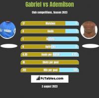 Gabriel vs Ademilson h2h player stats