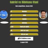 Gabriel vs Hidekasu Otani h2h player stats