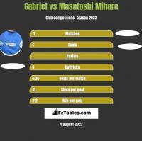 Gabriel vs Masatoshi Mihara h2h player stats