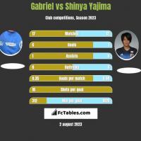 Gabriel vs Shinya Yajima h2h player stats