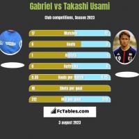 Gabriel vs Takashi Usami h2h player stats