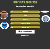 Gabriel vs Anderson h2h player stats