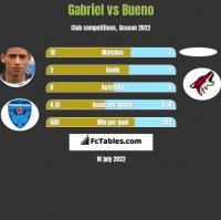 Gabriel vs Bueno h2h player stats
