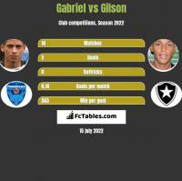 Gabriel vs Gilson h2h player stats
