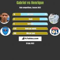 Gabriel vs Henrique h2h player stats