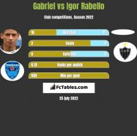 Gabriel vs Igor Rabello h2h player stats