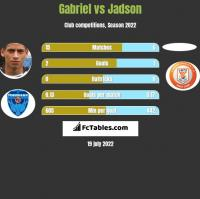 Gabriel vs Jadson h2h player stats
