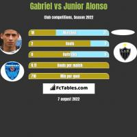 Gabriel vs Junior Alonso h2h player stats