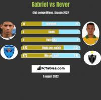 Gabriel vs Rever h2h player stats