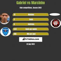 Gabriel vs Marcinho h2h player stats