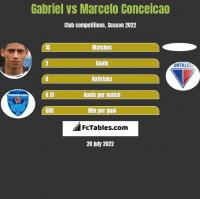 Gabriel vs Marcelo Conceicao h2h player stats