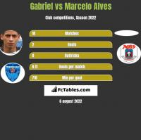 Gabriel vs Marcelo Alves h2h player stats