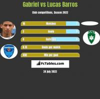Gabriel vs Lucas Barros h2h player stats